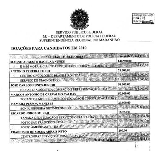 Candidatos-2010
